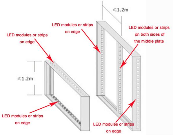 CREE Osram high power edgelit LED stripe installation ritop lighting